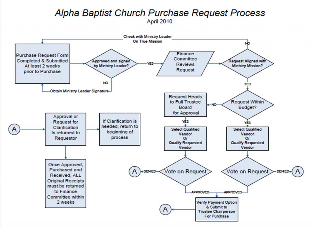 purchaseprocess