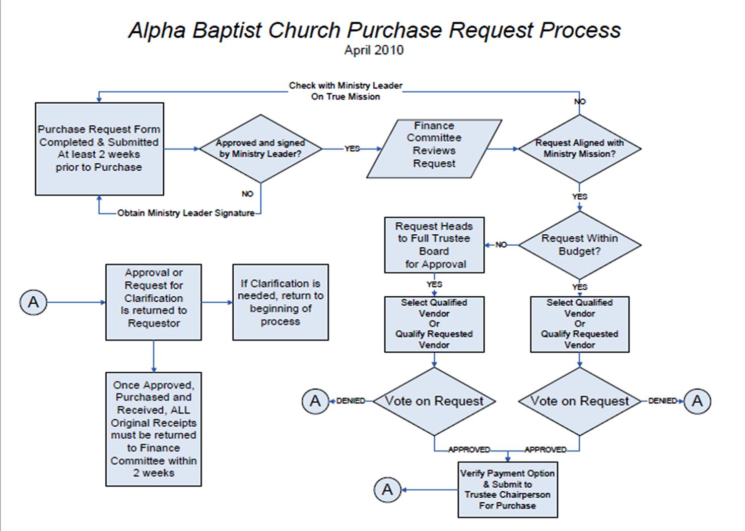 Alpha Baptist Church